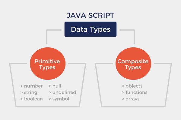 Scheme of Data types
